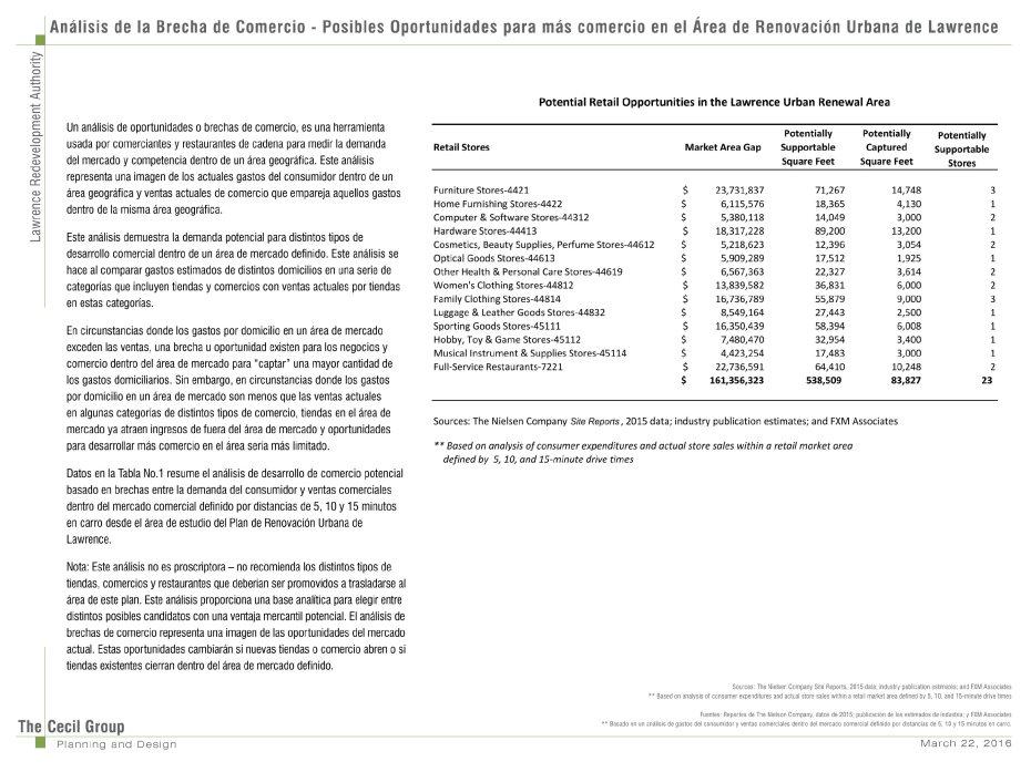 18 Retail Gap Analysis Esp_2